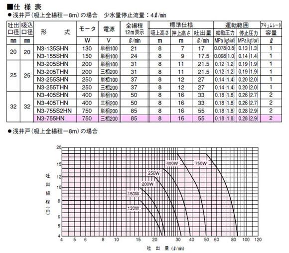 川本ポンプN3-755HN