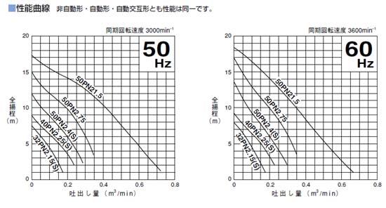 鶴見ポンプPN性能曲線