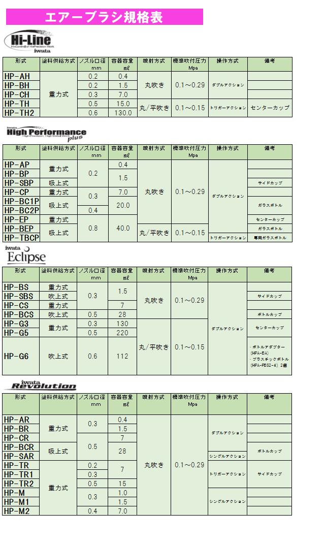 エアブラシシリーズ規格表